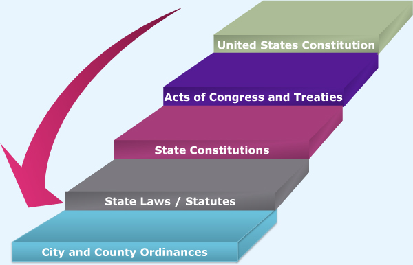 hierarchy of rules italian constitution Report abuse transcript of rules of law hierarchy federal law/ local law the federal law and local law are the same position in the hierarchy, because this norms are create for the town and countries, are derivated the constitution.