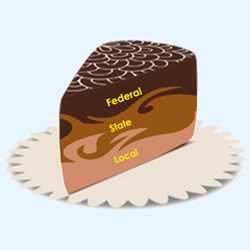 Marble Cake And Layer Cake Federalism